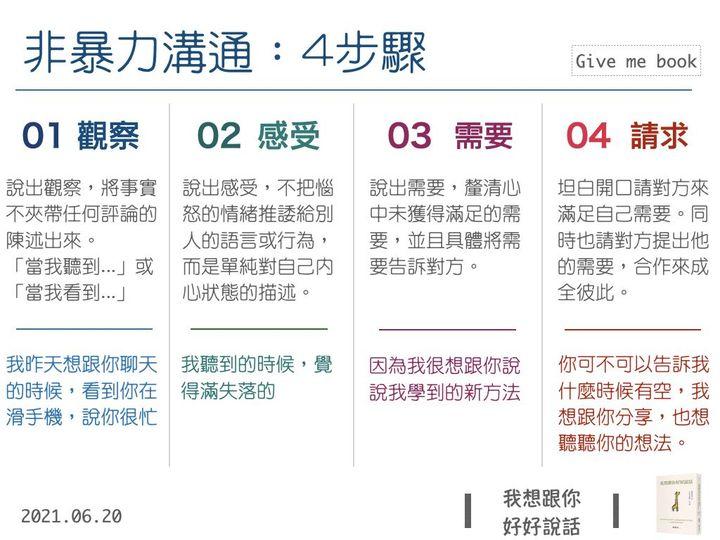 非暴力溝通-4步驟